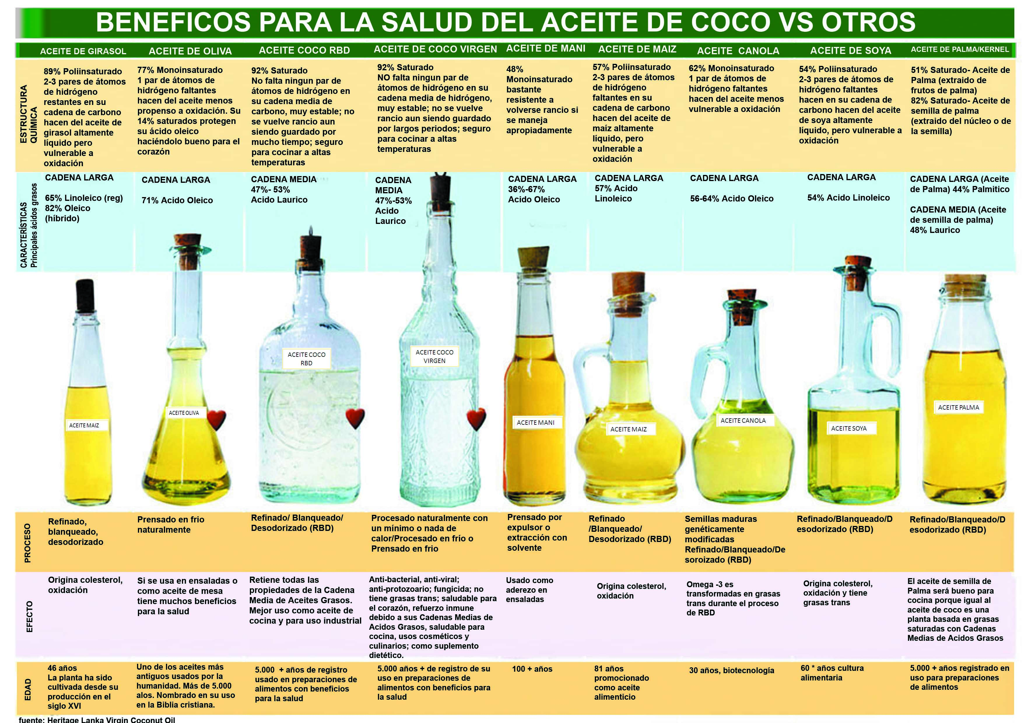 aceites table